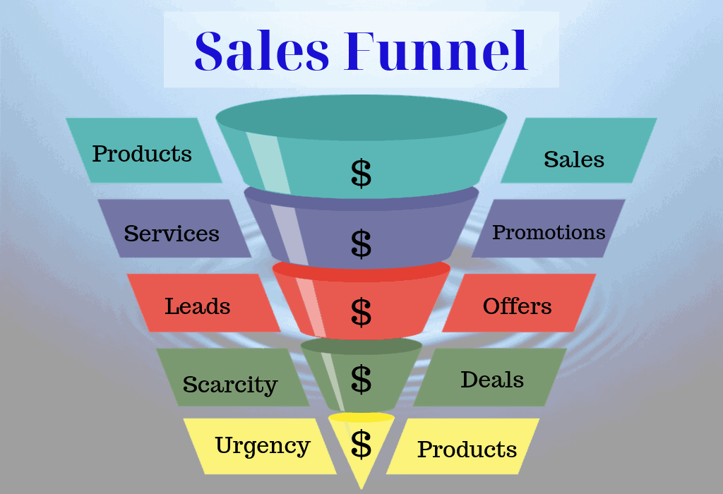 What Is A Sales Funnel? (How Does It Differ From A Website?)